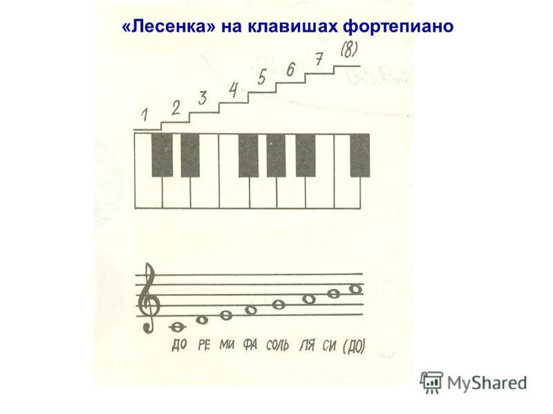 «Лесенка» на клавишах фортепиано