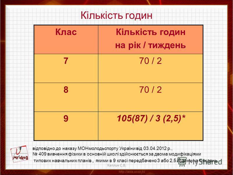 Каплун С.В. Кількість годин КласКількість годин на рік / тиждень 770 / 2 8 9105(87) / 3 (2,5)* відповідно до наказу МОНмолодьспорту України від 03.04.2012 р., 409 вивчення фізики в основній школі здійснюється за двома модифікаціями типових навчальних