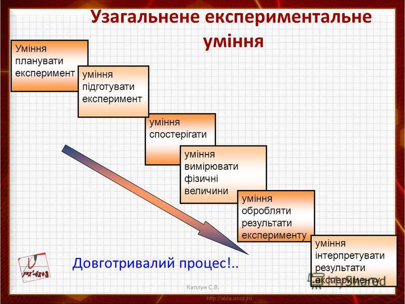 Каплун С.В. Узагальнене експериментальне уміння Довготривалий процес!.. умiння спостерiгати умiння вимiрювати фiзичнi величини умiння обробляти результати експерименту умiння iнтерпретувати результати експерименту Уміння планувати експеримент умiння