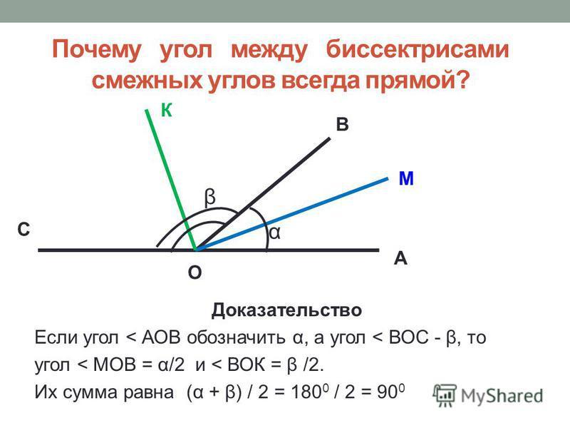 Почему угол между биссектрисами смежных углов всегда прямой? А В О С М К Доказательство Если угол < АОВ обозначить α, а угол < ВОС - β, то угол < МОВ = α/2 и < ВОК = β /2. Их сумма равна (α + β) / 2 = 180 0 / 2 = 90 0 α β