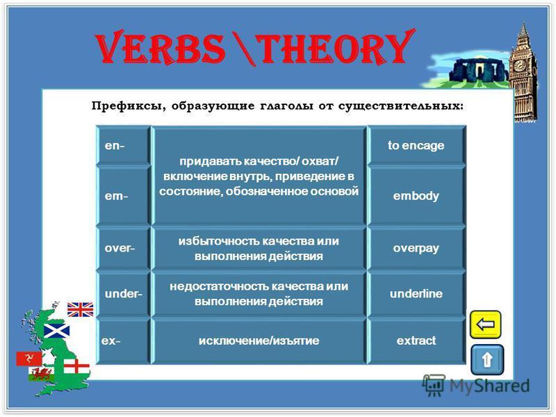 verbs \theory de- лишение/ удаление того, что в основе слова to decode pre- for- предшествованиеto foreshow be- сделать таким, как указывает основа/ придать признак, качество, указанные в основе to belittle mis-ошибочностьmislead dis- префиксы при да