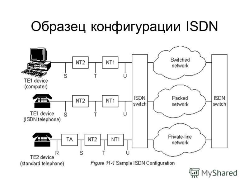 Образец конфигурации ISDN