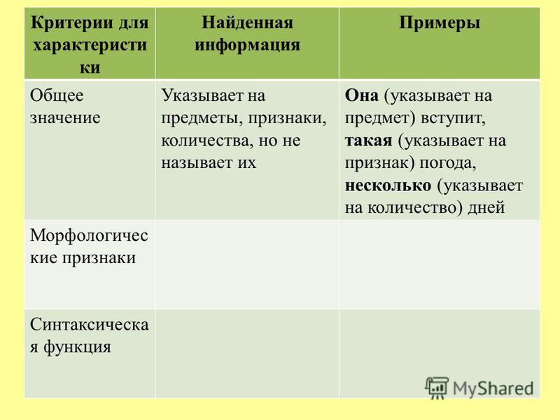 Критерии для характеристики Найденная информация Примеры Общее значение Указывает на предметы, признаки, количества, но не называет их Она (указывает на предмет) вступит, такая (указывает на признак) погода, несколько (указывает на количество) дней М