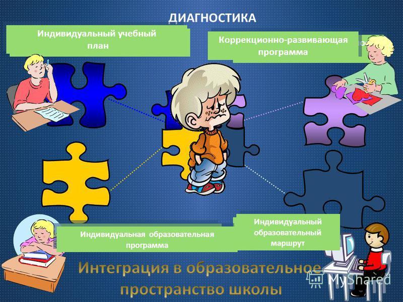 ДИАГНОСТИКА Особенности познавательной деятельности Образовательные возможности Образовательные потребности Образовательные потребности Индивидуально - личностные особенности Индивидуальный учебный план Индивидуальный учебный план Индивидуальная обра