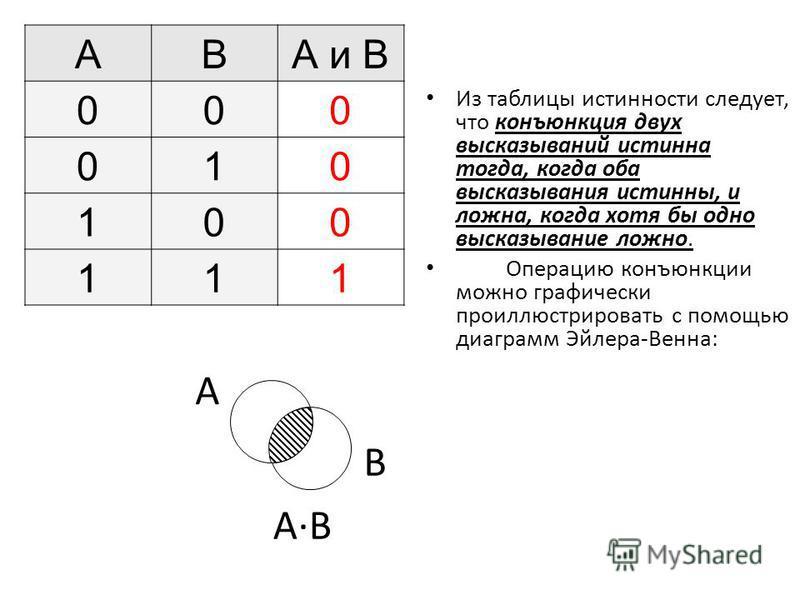 Из таблицы истинности следует, что конъюнкция двух высказываний истинна тогда, когда оба высказывания истинны, и ложна, когда хотя бы одно высказывание ложно. Операцию конъюнкции можно графически проиллюстрировать с помощью диаграмм Эйлера-Венна: ABА