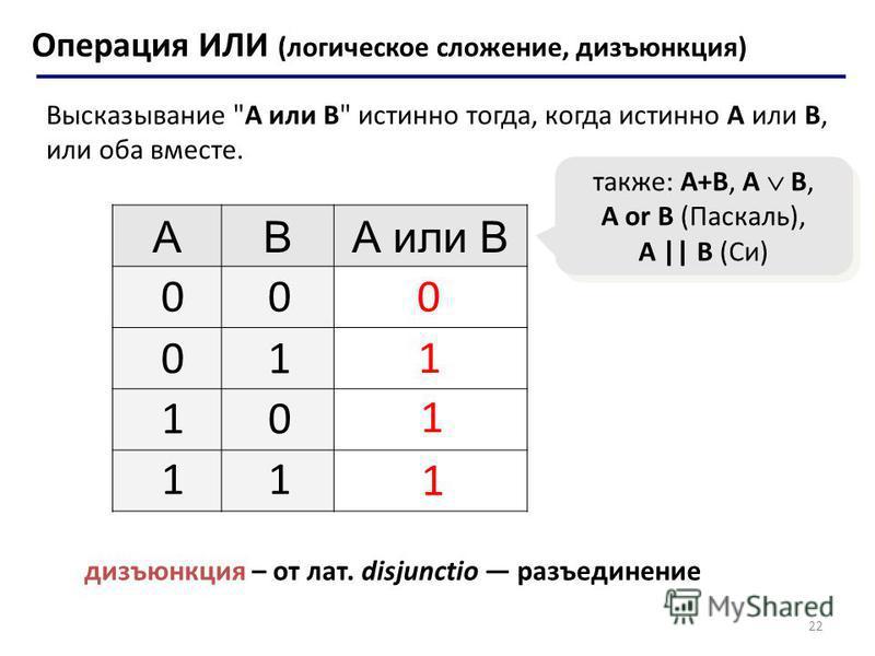 22 Операция ИЛИ (логическое сложение, дизъюнкция) ABА или B 1 0 также: A+B, A B, A or B (Паскаль), A || B (Си) 00 01 10 11 1 1 дизъюнкция – от лат. disjunctio разъединение Высказывание A или B истинно тогда, когда истинно А или B, или оба вместе.
