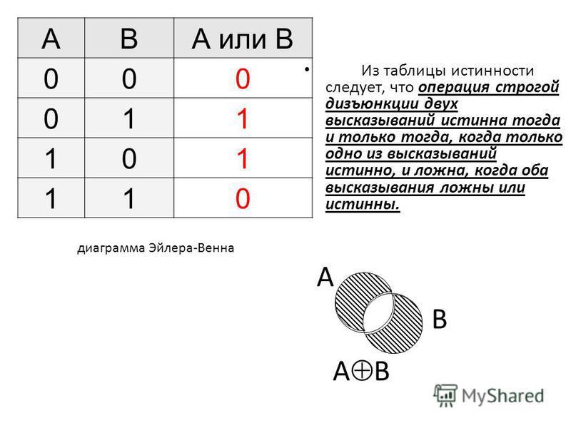 Из таблицы истинности следует, что операция строгой дизъюнкции двух высказываний истинна тогда и только тогда, когда только одно из высказываний истинно, и ложна, когда оба высказывания ложны или истинны. ABА или B 000 011 101 110 диаграмма Эйлера-Ве