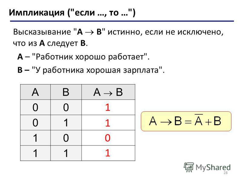 28 Импликация (если …, то …) Высказывание A B истинно, если не исключено, что из А следует B. A – Работник хорошо работает. B – У работника хорошая зарплата. ABА B 00 01 10 11 1 1 1 0