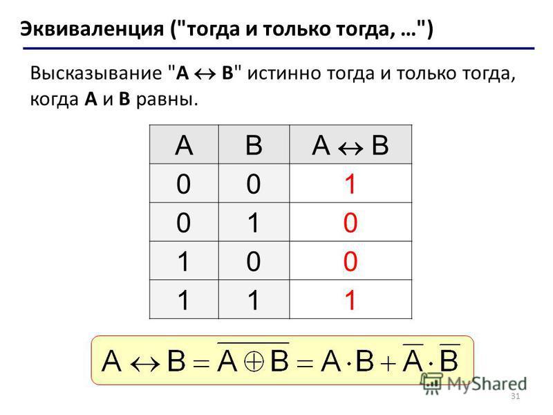31 Эквиваленция (тогда и только тогда, …) Высказывание A B истинно тогда и только тогда, когда А и B равны. ABА B 001 010 100 111