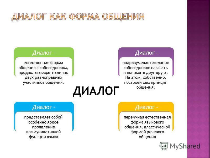 ДИАЛОГ Диалог – представляет собой особенно яркое проявление коммуникативной функции языка Диалог – естественная форма общения с собеседником, предполагающая наличие двух равноправных участников общения. Диалог – первичная естественная форма языковог