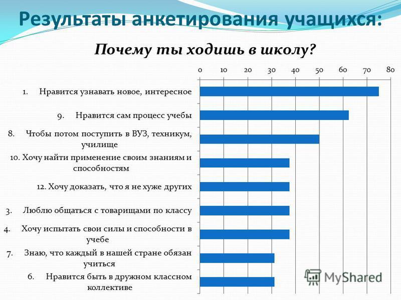 Результаты анкетирования учащихся: Почему ты ходишь в школу?