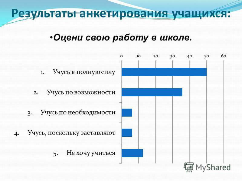Результаты анкетирования учащихся: Оцени свою работу в школе.