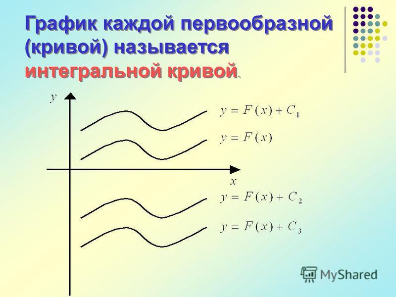 График каждой первообразной (кривой) называется интегральной кривой.