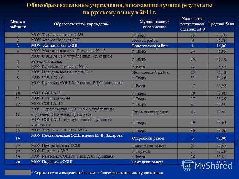 Общеобразовательные учреждения, показавшие лучшие результаты по русскому языку в 2011 г. Место в рейтинге Образовательное учреждение Муниципальное образование Количество выпускников, сдавших ЕГЭ Средний балл 1 МОУ Тверская гимназия 8 г. Тверь 3577,40
