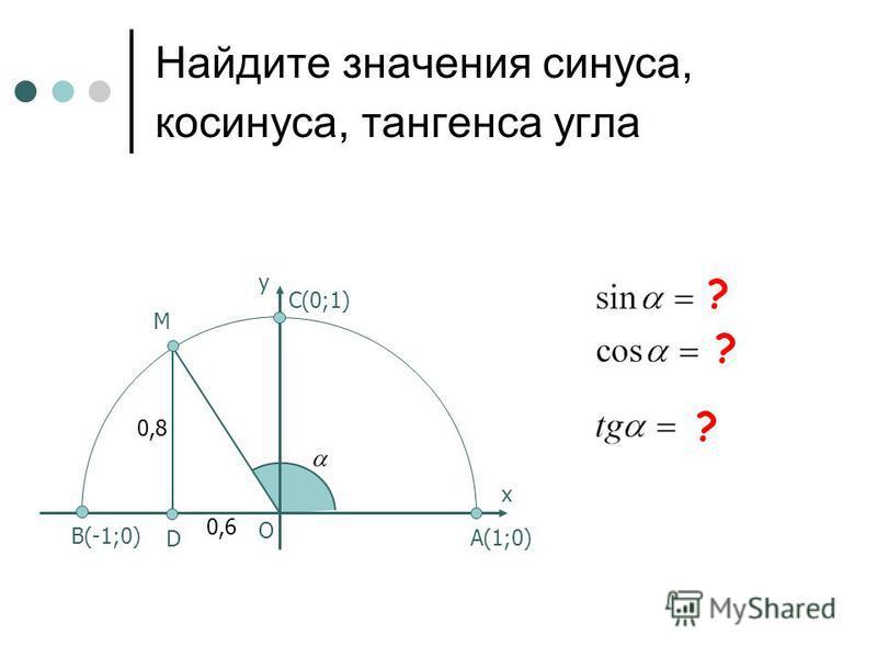 Найдите значения синуса, косинуса, тангенса угла D M C(0;1) B(-1;0) х у O 0,8 0,6 A(1;0) ? ? ?