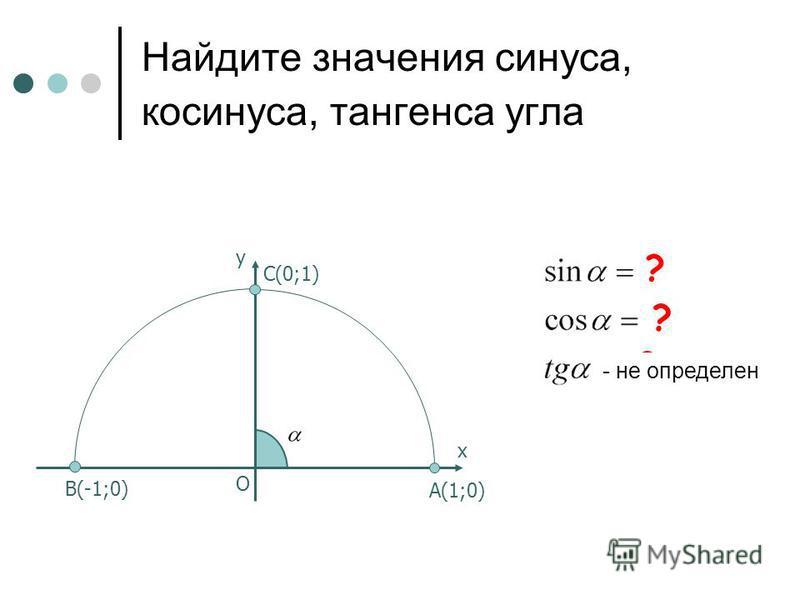 Найдите значения синуса, косинуса, тангенса угла C(0;1) B(-1;0) х у O A(1;0) ? ? ? - не определен