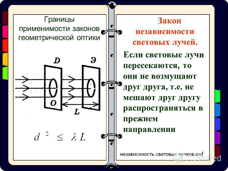 Границы применимости законов геометрической оптики Закон независимости световых лучей. Если световые лучи пересекаются, то они не возмущают друг друга, т.е. не мешают друг другу распространяться в прежнем направлении