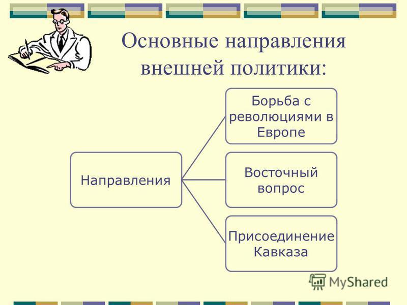 Основные направления внешней политики: Направления Борьба с революциями в Европе Восточный вопрос Присоединение Кавказа