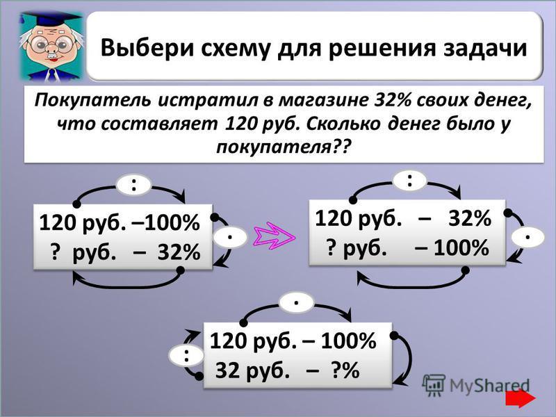 Выбери схему для решения задачи 120 руб. –100% ? руб. – 32% 120 руб. –100% ? руб. – 32% :. 120 руб. – 32% ? руб. – 100% 120 руб. – 32% ? руб. – 100% :. 120 руб. – 100% 32 руб. – ?% 120 руб. – 100% 32 руб. – ?%. : Покупатель истратил в магазине 32% св