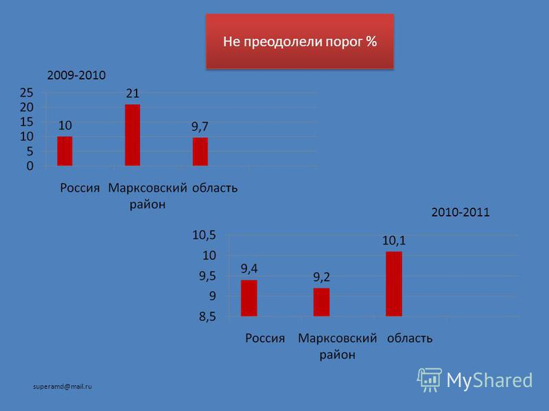 Не преодолели порог % 2009-2010 2010-2011 superamd@mail.ru