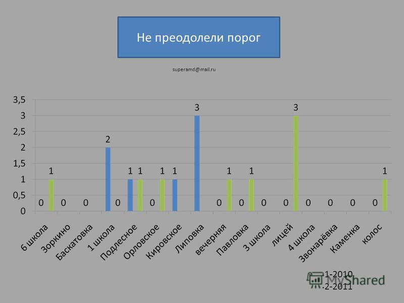 Не преодолели порог 1-2010 2-2011 superamd@mail.ru