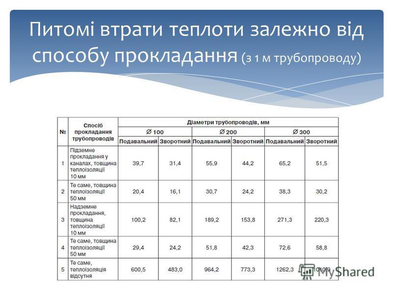Питомі втрати теплоти залежно від способу прокладання (з 1 м трубопроводу)