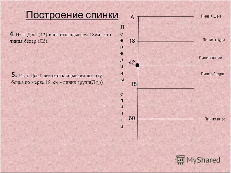 А 42 Линия шеи Линия талии Линия низа Построение спинки 4. Из т. ДспТ(42) вниз откладываем 18 см –это линия бёдер (Лб). Линия бедра 18 5. Из т. ДспТ вверх откладываем высоту бочка по мерке 18 см - линия груди(Л гр) Линия груди 18