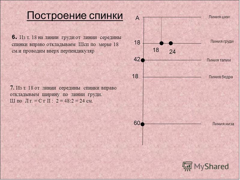 А 60 42 Линия шеи Линия талии Линия низа Построение спинки 6. Из т. 18 на линии груди от линии середины спинки вправо откладываем Шсп по мерке 18 см.и проводим вверх перендикуляр Линия бедра 18 7. Из т. 18 от линии середины спинки вправо откладываем