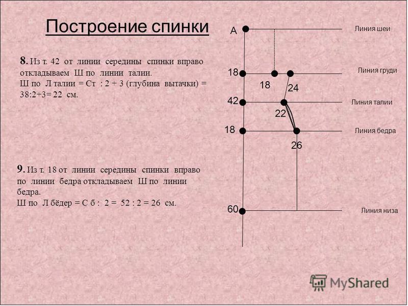 А 60 42 Линия шеи Линия талии Линия низа Построение спинки 8. Из т. 42 от линии середины спинки вправо откладываем Ш по линии талии. Ш по Л талии = Ст : 2 + 3 (глубина вытачки) = 38:2+3= 22 см. Линия бедра 18 9. Из т. 18 от линии середины спинки впра