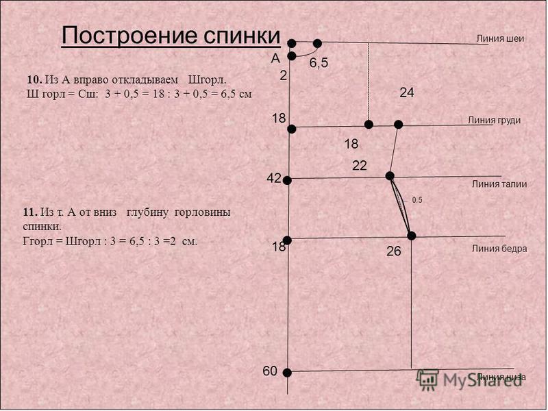 10. Из А вправо откладываем Шгорл. Ш горл = Сш: 3 + 0,5 = 18 : 3 + 0,5 = 6,5 см 11. Из т. А от вниз глубину горловины спинки. Ггорл = Шгорл : 3 = 6,5 : 3 =2 см. А 60 42 Линия шеи Линия талии Линия низа Построение спинки Линия бедра 18 Линия груди 18