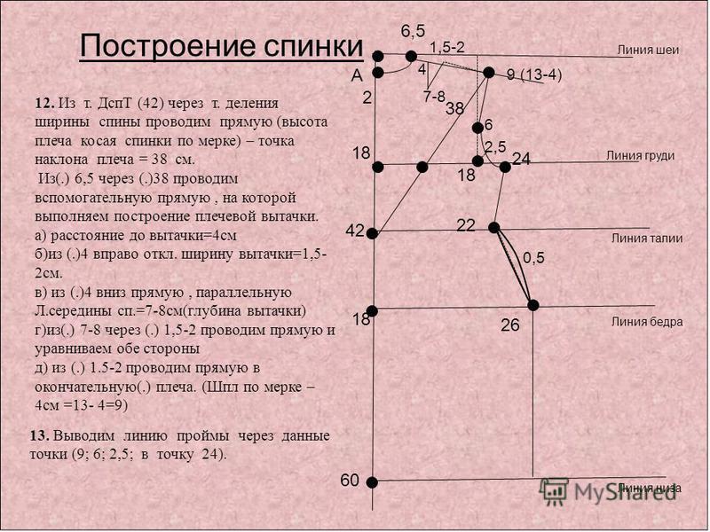 1,5-2 12. Из т. ДспТ (42) через т. деления ширины спины проводим прямую (высота плеча косая спинки по мерке) – точка наклона плеча = 38 см. Из(.) 6,5 через (.)38 проводим вспомогательную прямую, на которой выполняем построение плечевой вытачки. а) ра