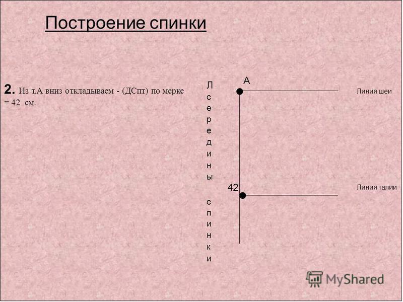 А 42 Линия шеи Линия талии Построение спинки 2. Из т.А вниз откладываем - (ДСпт) по мерке = 42 см.