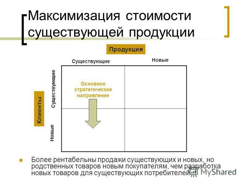 Максимизация стоимости существующей продукции Более рентабельны продажи существующих и новых, но родственных товаров новым покупателям, чем разработка новых товаров для существующих потребителей Основное стратегическое направление Продукция Клиенты С