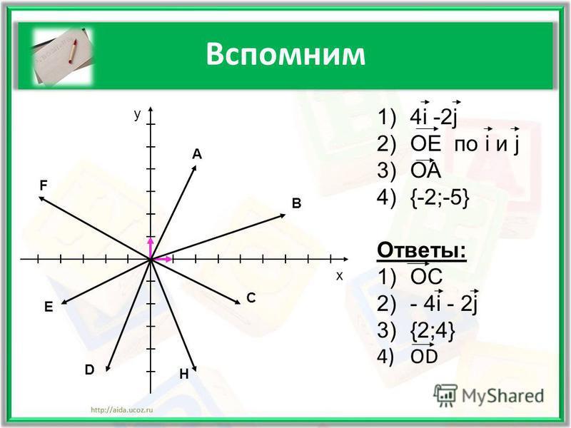 Вспомним 1)4i -2j 2)ОЕ по i и j 3)ОА 4){-2;-5} Ответы: 1)ОС 2)- 4i - 2j 3){2;4} 4)ОD х у А В F E D H C