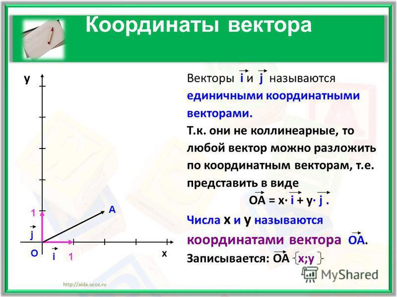 Координаты вектора у Векторы i и j называются единичными координатными векторами. Т.к. они не коллинеарные, то любой вектор можно разложить по координатным векторам, т.е. представить в виде ОА = х· i + у· j. Числа х и у называются координатами вектор