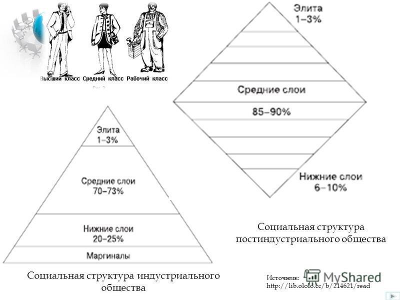 Социальная структура индустриального общества Социальная структура постиндустриального общества Источник: http://lib.ololo.cc/b/214621/read