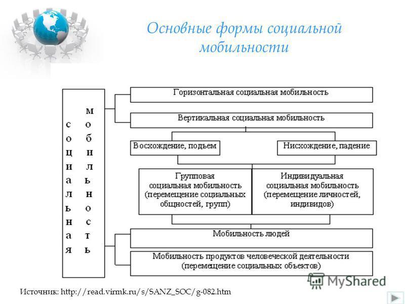 Основные формы социальной мобильности Источник: http://read.virmk.ru/s/SANZ_SOC/g-082.htm