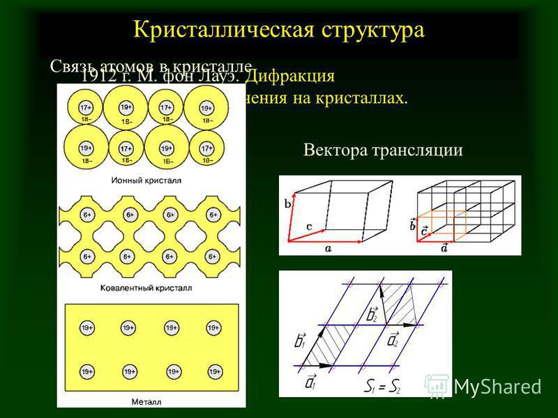 Кристаллическая структура Связь атомов в кристалле Вектора трансляции 1912 г. М. фон Лауэ. Дифракция рентгеновского излучения на кристаллах.