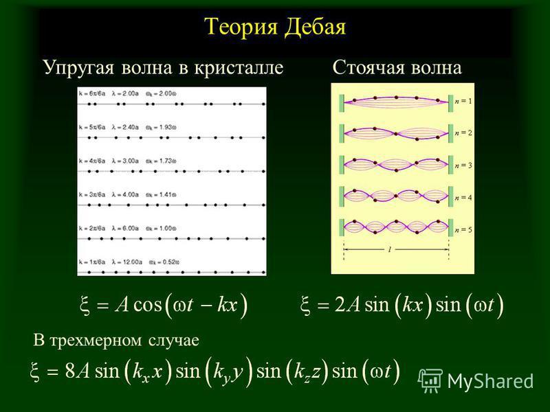 Теория Дебая Упругая волна в кристалле Стоячая волна В трехмерном случае