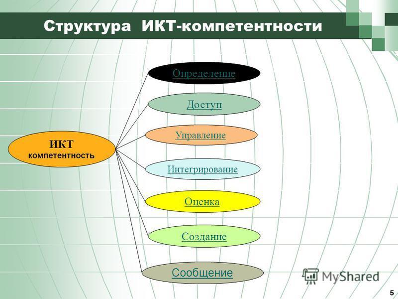 5 Структура ИКТ-компетентности ИКТ компетентность Определение Доступ Управление Интегрирование Оценка Создание Сообщение