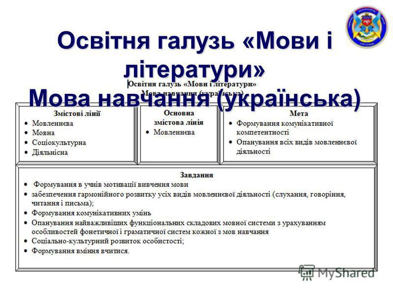 Освітня галузь «Мови і літератури» Мова навчання (українська)
