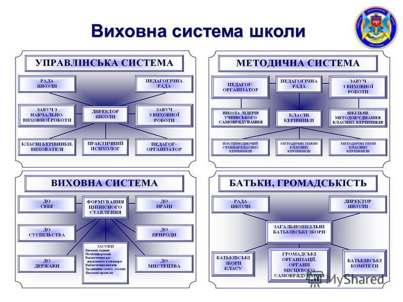 Виховна система школи