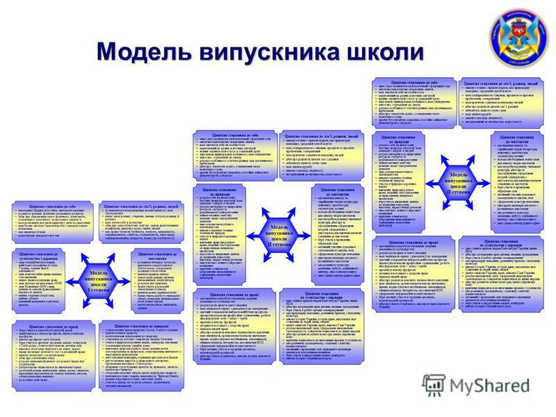 Модель випускника школи