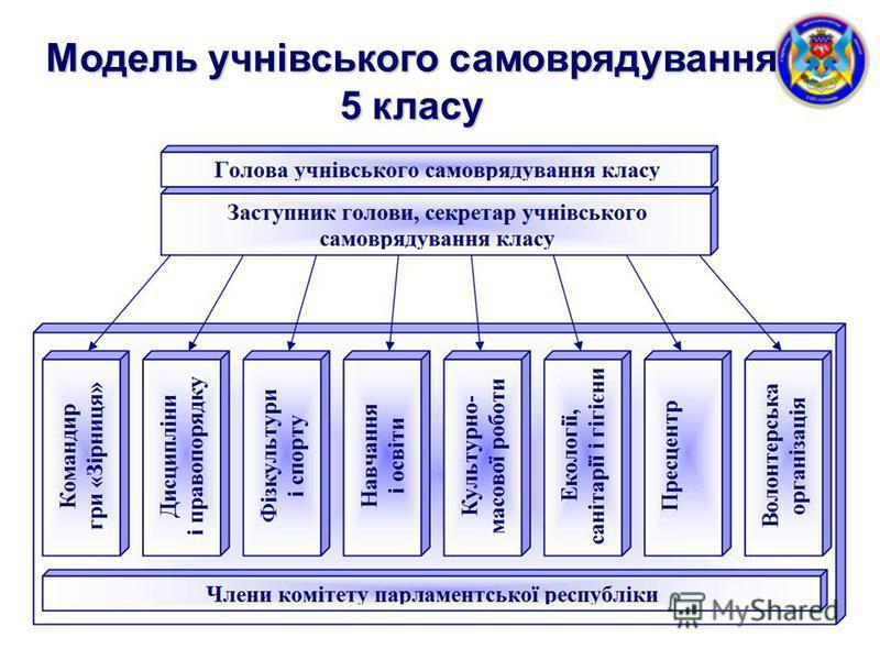 Модель учнівського самоврядування 5 класу