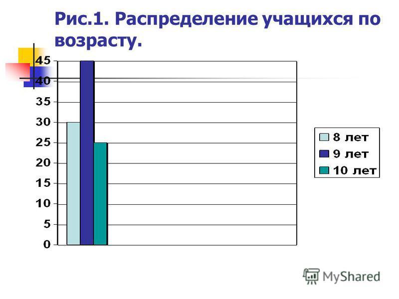 Рис.1. Распределение учащихся по возрасту.