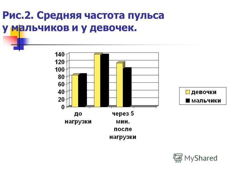 Рис.2. Средняя частота пульса у мальчиков и у девочек.