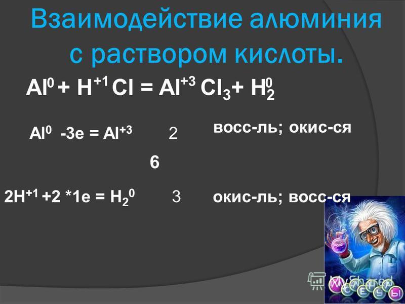Взаимодействие алюминия с раствором кислоты. Al + H Cl = Al Cl 3 + H 2 0 вос-ль; окис-ся окис-ль; вос-ся 6 0 +1+3 Al 0 -3e = Al +3 2H +1 +2 *1e = H 2 0 2 3