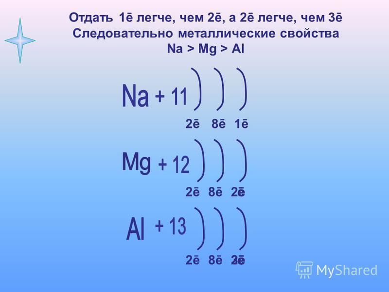 Отдать 1ē легче, чем 2ē, а 2ē легче, чем 3ē Следовательно металлические свойства Na > Mg > Al 2ē2ē8ē1ē 8ēē2ēē 8ē2ē3ēē2ēēē