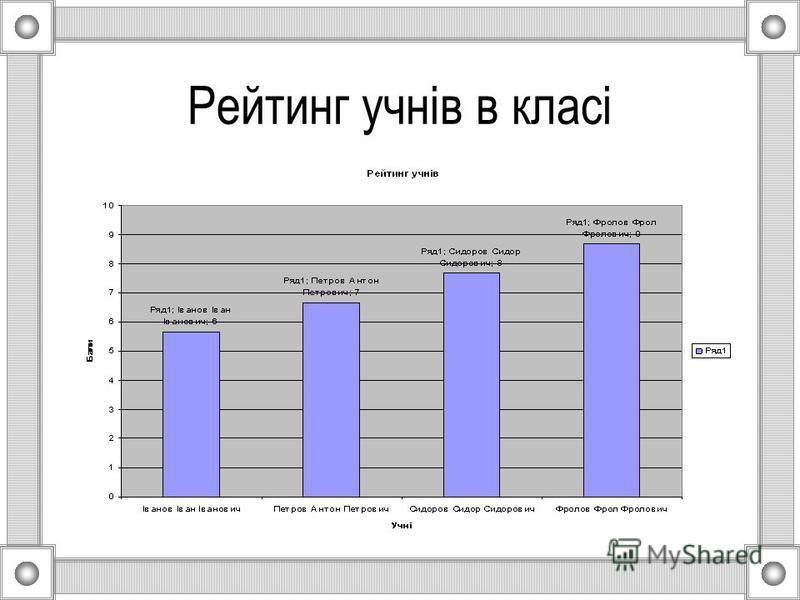 Рейтинг учнів в класі