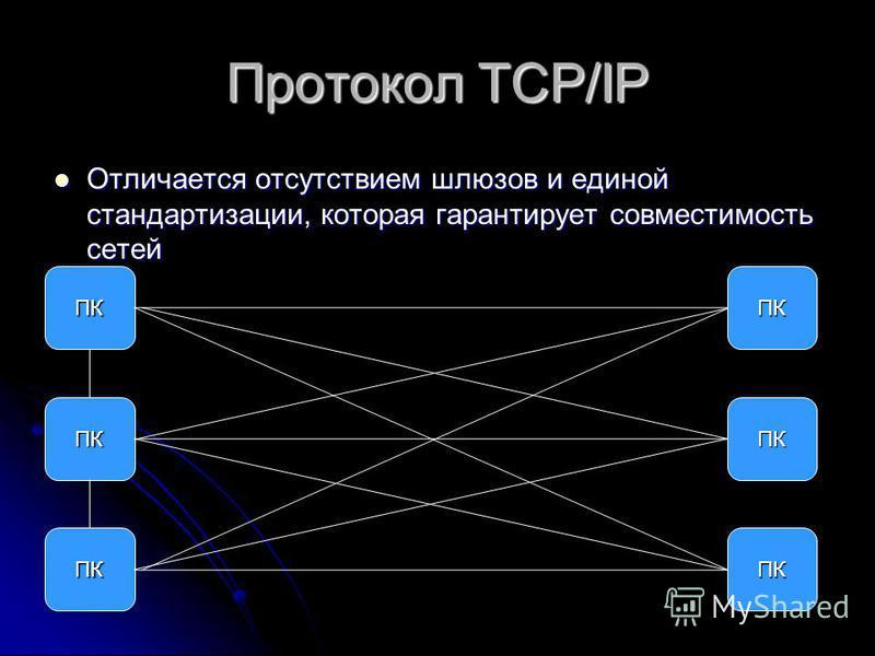 Протокол TCP/IP Отличается отсутствием шлюзов и единой стандартизации, которая гарантирует совместимость сетей Отличается отсутствием шлюзов и единой стандартизации, которая гарантирует совместимость сетей ПК ПК ПК ПК ПК ПК